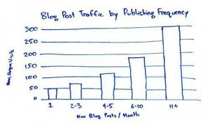 More blog posts more leads