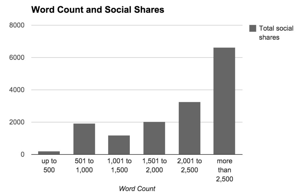 word-count-social-shares-and higher ranking in the search results