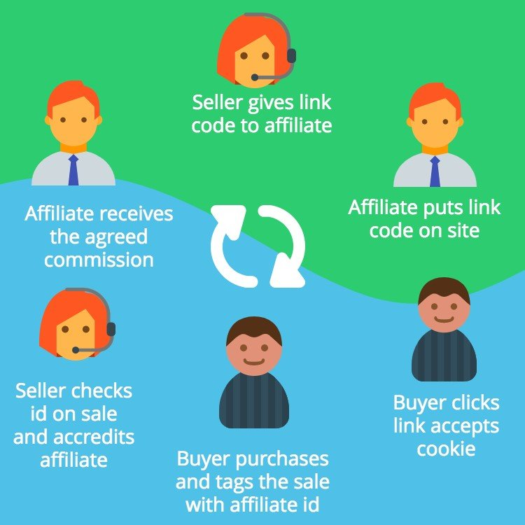 affiliate selling cycle explained