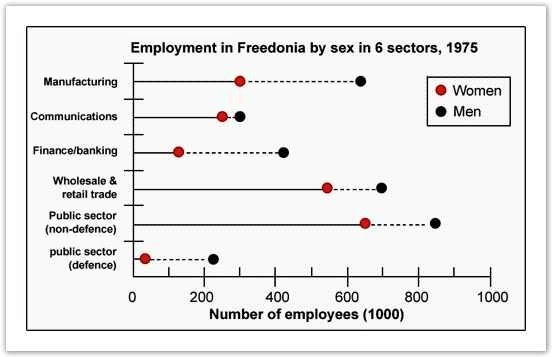 Male and female workers in 1975 in Freedonia
