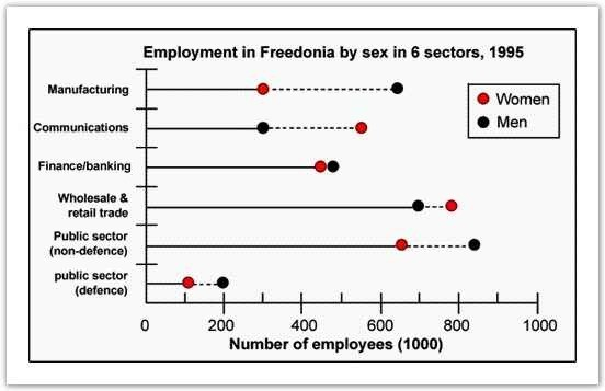 Male and female workers in 1995 in Freedonia