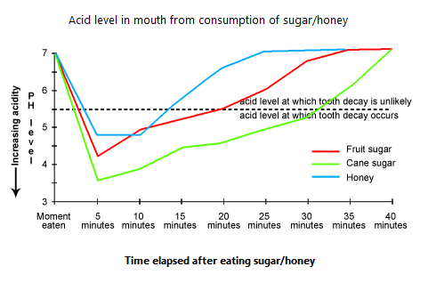 Acid level in mouth from consumption of sugar/honey