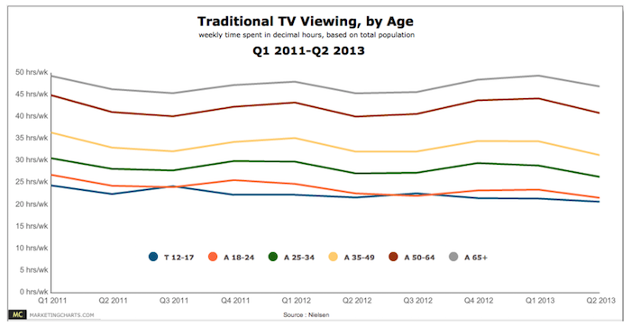 traditional tv viewing by age